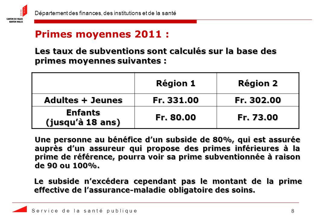 Département des finances, des institutions et de la santé S e r v i c e d e l a s a n t é p u b l i q u e 8 Primes moyennes 2011 : Région 1 Région 2 Adultes + Jeunes Fr.
