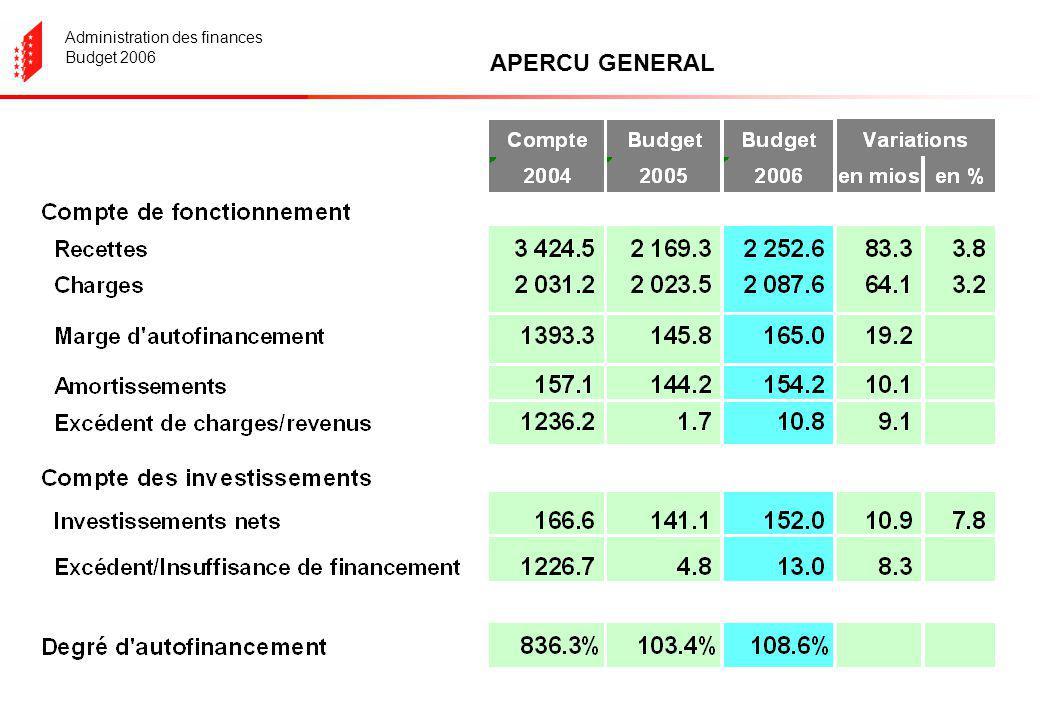 Administration des finances Budget 2006 Les investissements
