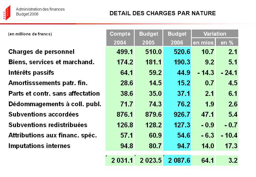Administration des finances Budget 2006 Evolution des intérêts passifs de 1983 à 2006