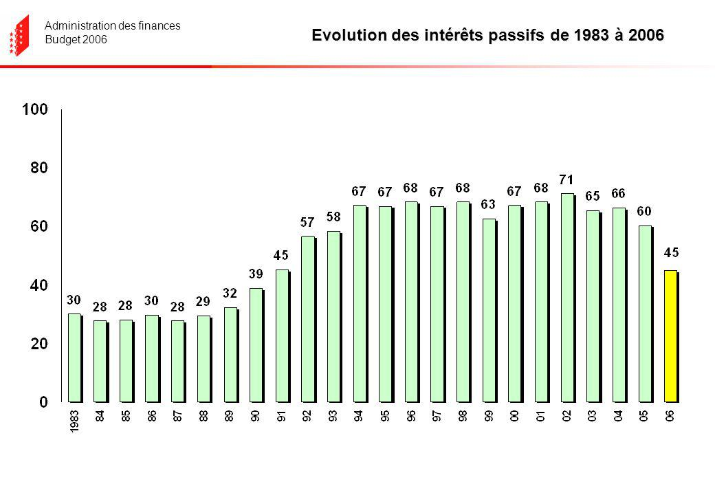 Administration des finances Budget 2006 EVOLUTION DES INVESTISSEMENTS NETS 1983- 2006