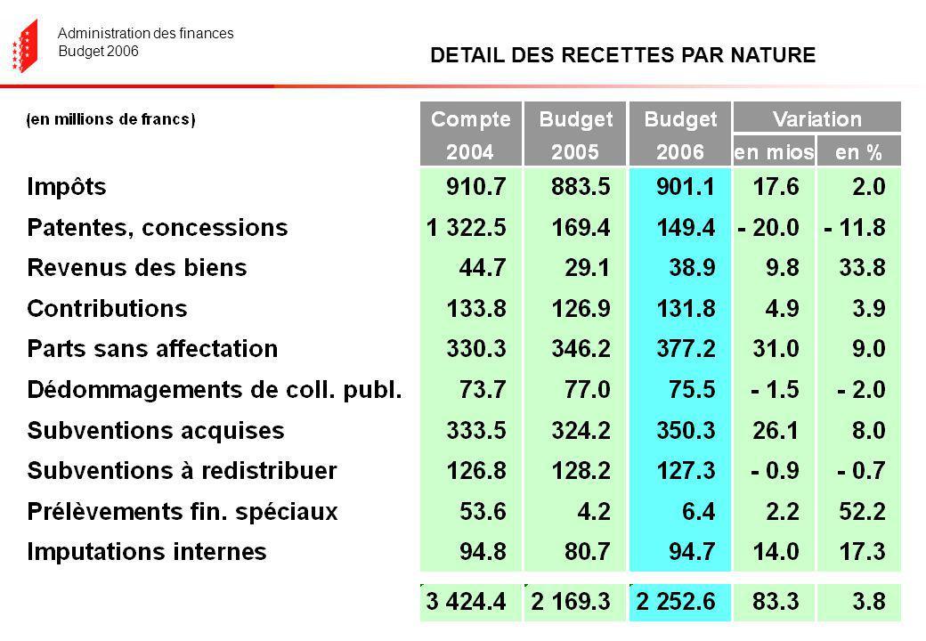 Administration des finances Budget 2006 Evolution de linsuffisance – excédent (1983-2006) (sans la quote-part BNS) + 49.4 mios / 7ans - 511.9 mios / 5 ans + 48.6 mios / 12 ans
