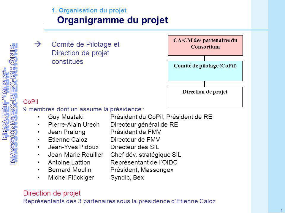 4 Comité de Pilotage et Direction de projet constitués CoPil 9 membres dont un assume la présidence : Guy Mustaki Président du CoPil, Président de RE