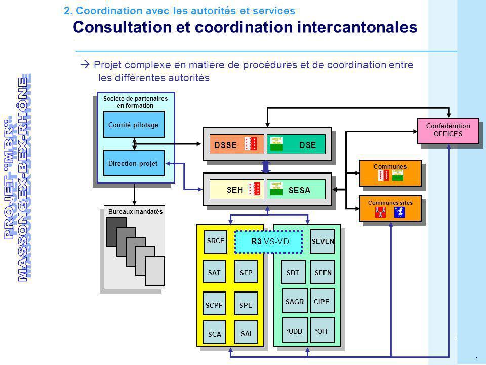 5 1 Bureaux mandatés Confédération OFFICES SAT Comité pilotage Direction projet Société de partenaires en formation Communes SFP SCPFSPE SRCE SCA SEH