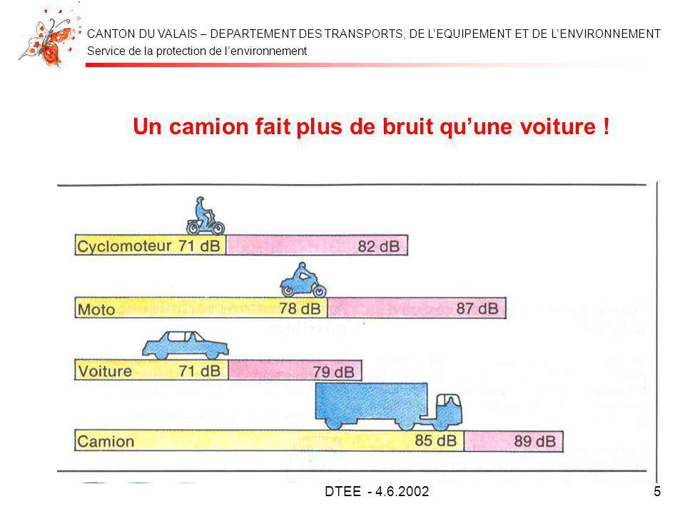 Service de la protection de lenvironnement CANTON DU VALAIS – DEPARTEMENT DES TRANSPORTS, DE LEQUIPEMENT ET DE LENVIRONNEMENT DTEE - 4.6.20025 Un cami