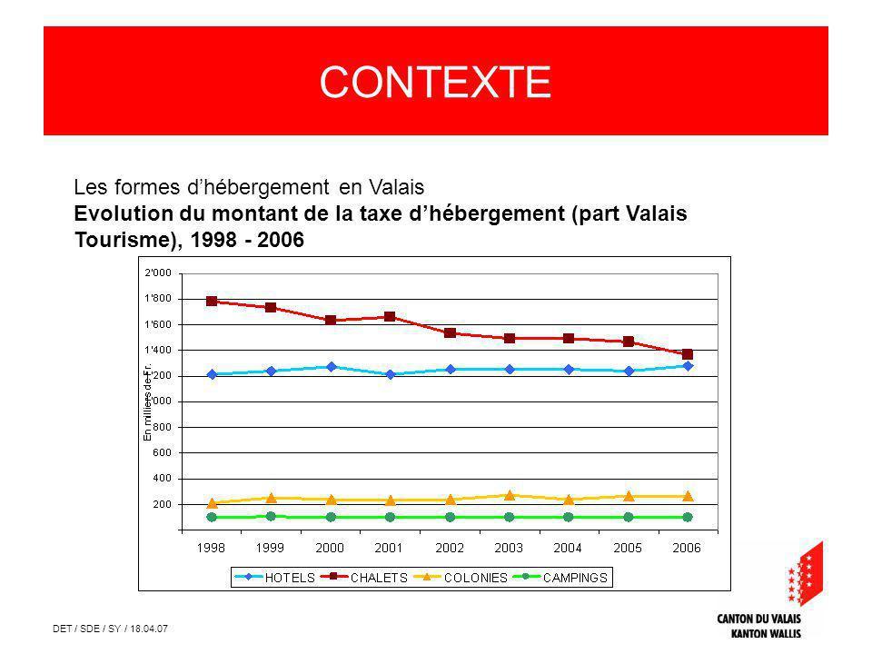 DET / SDE / SY / 18.04.07 Les formes dhébergement en Valais Evolution du montant de la taxe dhébergement (part Valais Tourisme), 1998 - 2006 CONTEXTE