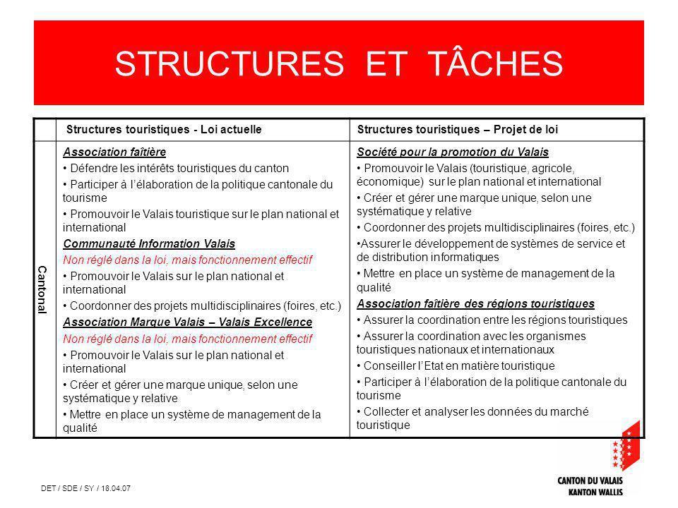 DET / SDE / SY / 18.04.07 STRUCTURES ET TÂCHES Structures touristiques - Loi actuelleStructures touristiques – Projet de loi Cantonal Association faît