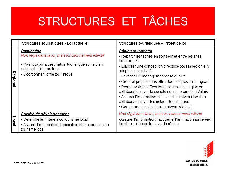 DET / SDE / SY / 18.04.07 STRUCTURES ET TÂCHES Structures touristiques - Loi actuelleStructures touristiques – Projet de loi Régional Destination Non