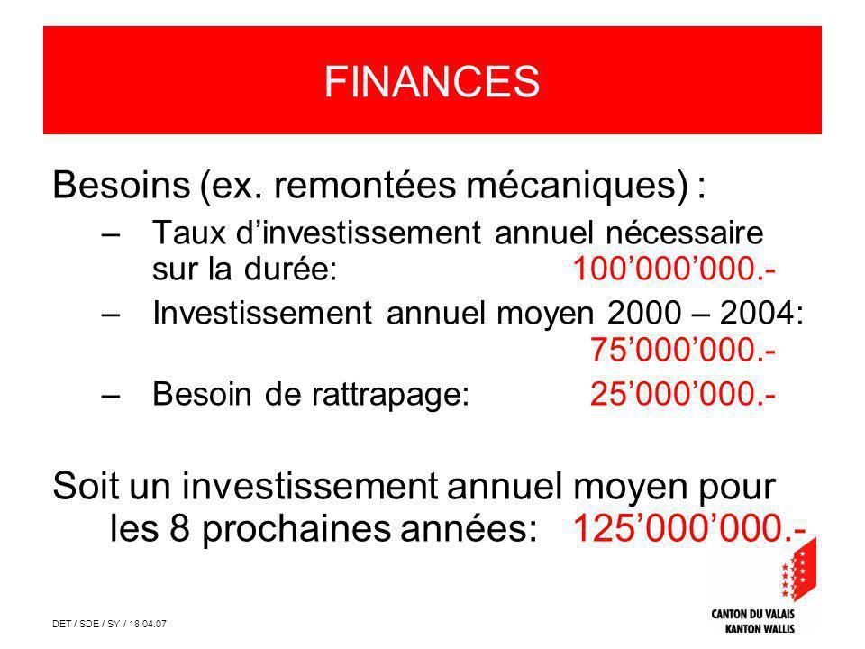 DET / SDE / SY / 18.04.07 FINANCES Besoins (ex. remontées mécaniques) : –Taux dinvestissement annuel nécessaire sur la durée:100000000.- –Investisseme