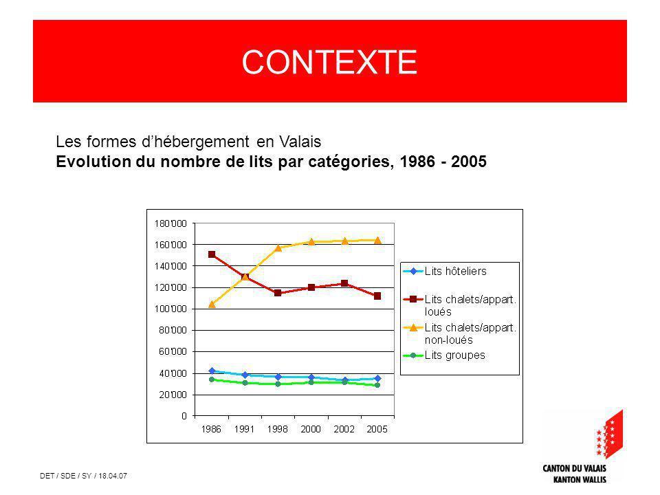 DET / SDE / SY / 18.04.07 Les formes dhébergement en Valais Evolution du nombre de lits par catégories, 1986 - 2005 CONTEXTE