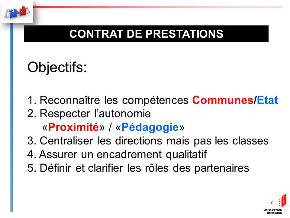 2 Objectifs: 1. Reconnaître les compétences Communes/Etat 2.
