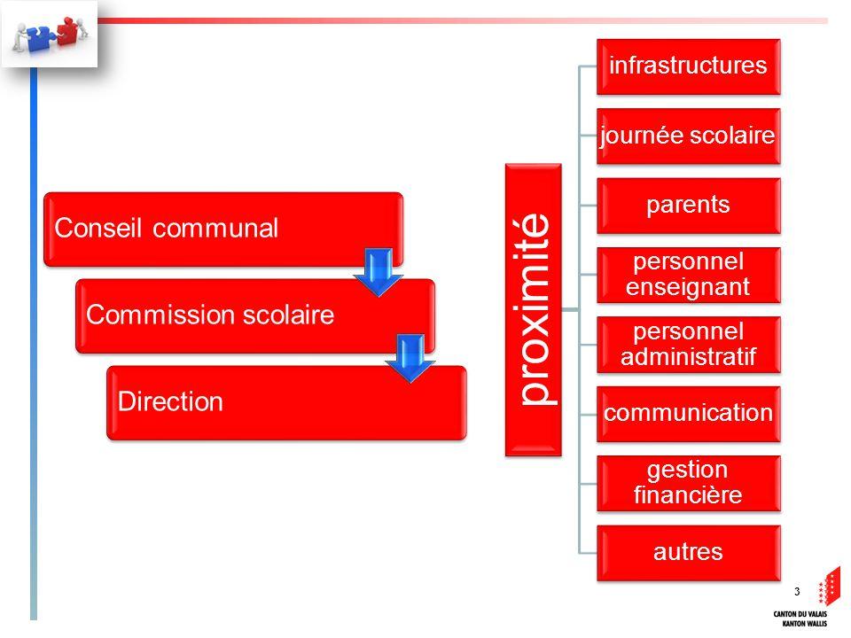 proximité infrastructures journée scolaire parents personnel enseignant personnel administratif communication gestion financière autres 3 Conseil communalCommission scolaireDirection