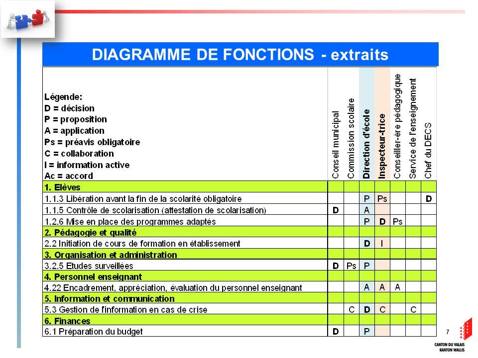 DIAGRAMME DE FONCTIONS - extraits 7