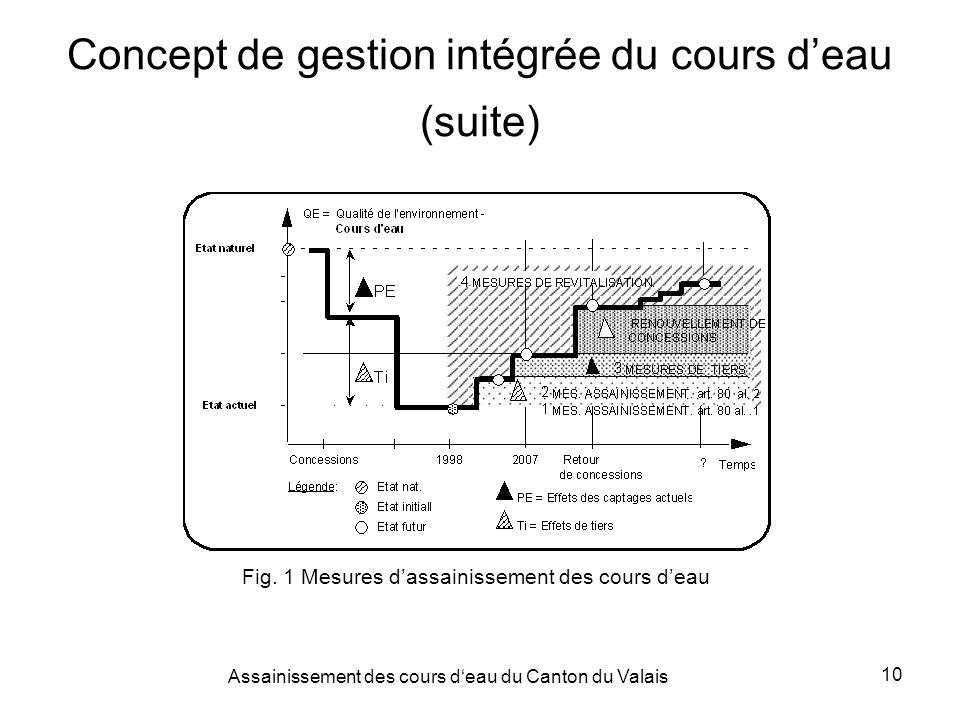 Assainissement des cours deau du Canton du Valais 10 Concept de gestion intégrée du cours deau (suite) Fig.