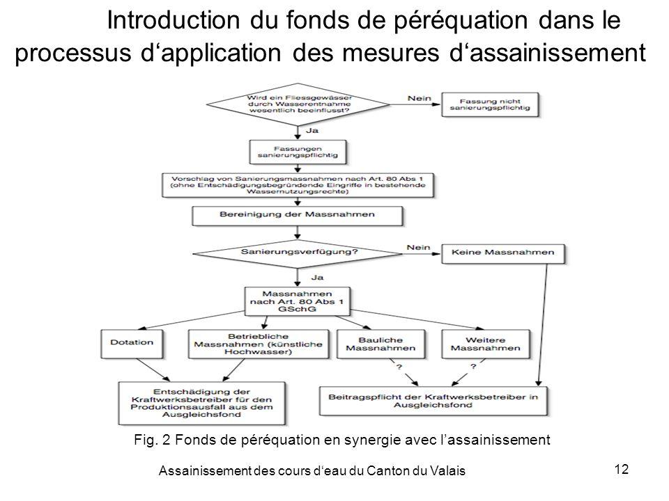 Assainissement des cours deau du Canton du Valais 12 Introduction du fonds de péréquation dans le processus dapplication des mesures dassainissement Fig.