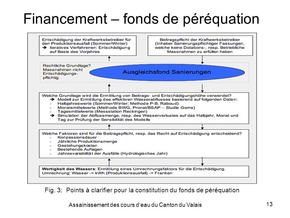Assainissement des cours deau du Canton du Valais 13 Financement – fonds de péréquation Fig.