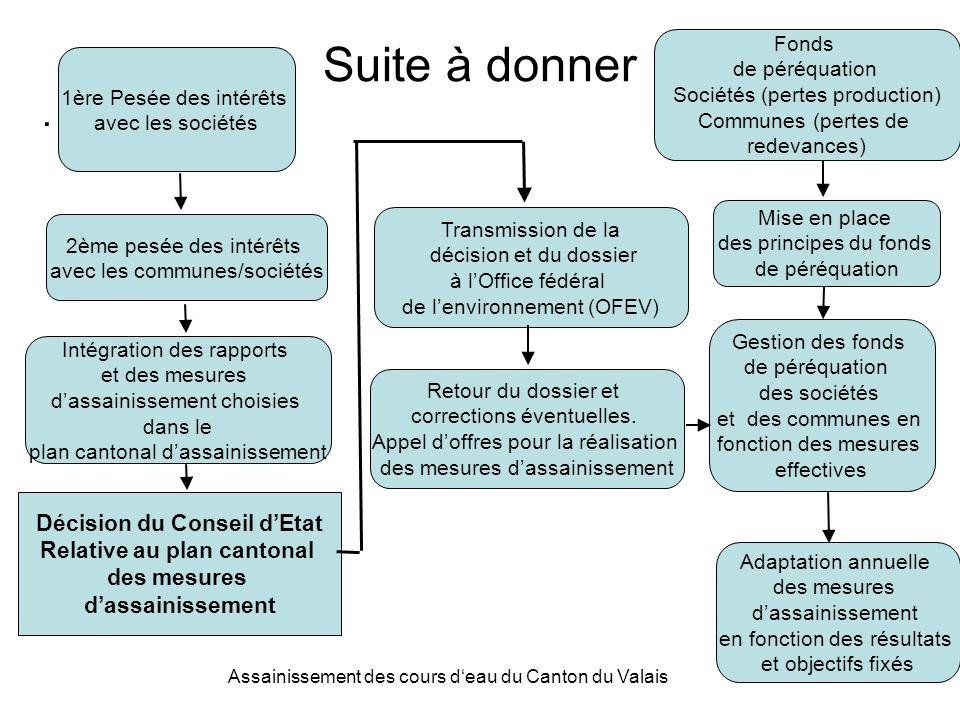 Assainissement des cours deau du Canton du Valais 14 Suite à donner.