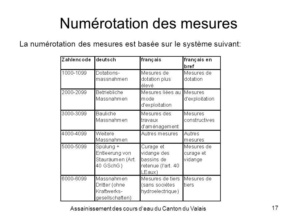 Assainissement des cours deau du Canton du Valais 17 Numérotation des mesures La numérotation des mesures est basée sur le système suivant: