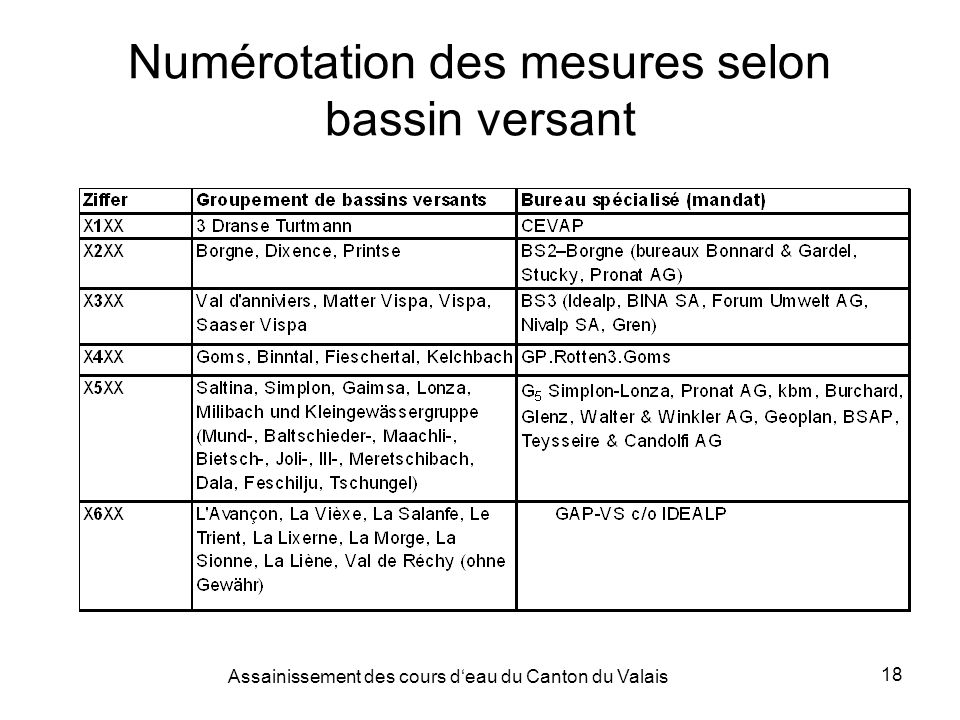 Assainissement des cours deau du Canton du Valais 18 Numérotation des mesures selon bassin versant