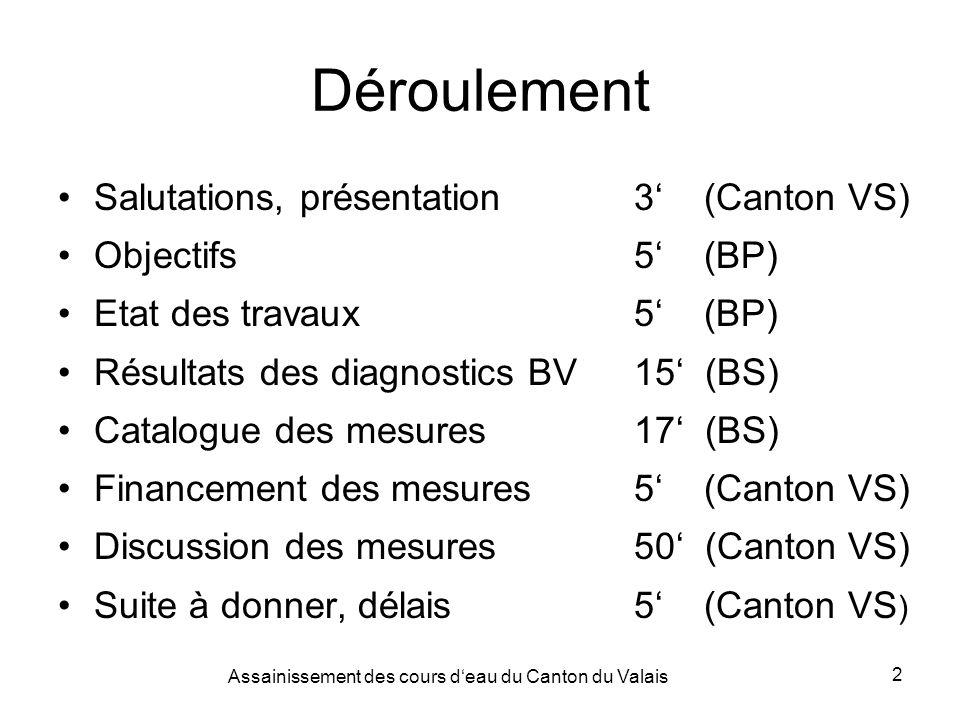 Assainissement des cours deau du Canton du Valais 2 Déroulement Salutations, présentation3 (Canton VS) Objectifs5 (BP) Etat des travaux5 (BP) Résultats des diagnostics BV15 (BS) Catalogue des mesures17 (BS) Financement des mesures5 (Canton VS) Discussion des mesures50 (Canton VS) Suite à donner, délais5 (Canton VS )