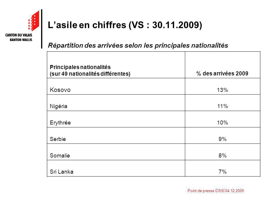 Point de presse DSSI 04.12.2009 Lasile en chiffres (VS : 30.11.2009) Répartition des arrivées selon les principales nationalités Principales nationalités (sur 49 nationalités différentes) % des arrivées 2009 Kosovo 13% Nigéria11% Erythrée10% Serbie9% Somalie8% Sri Lanka7%