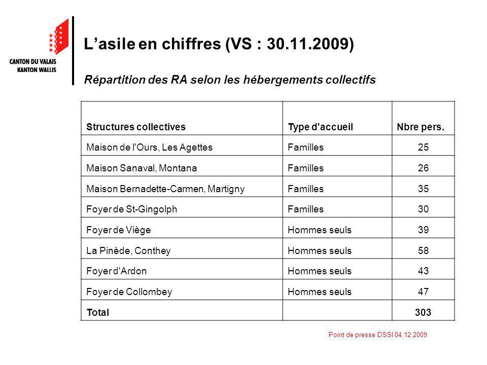 Point de presse DSSI 04.12.2009 Lasile en chiffres (VS : 30.11.2009) Répartition des RA selon les hébergements collectifs Structures collectivesType d accueilNbre pers.