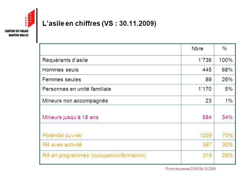 Point de presse DSSI 04.12.2009 Lasile en chiffres (VS : 30.11.2009) Nbre% Requérants dasile1736100% Hommes seuls44568% Femmes seules8926% Personnes en unité familiale11705% Mineurs non accompagnés231% Mineurs jusquà 18 ans58434% Potentiel ouvrier122970% RA avec activité38732% RA en programmes (occupation/formation)31926%