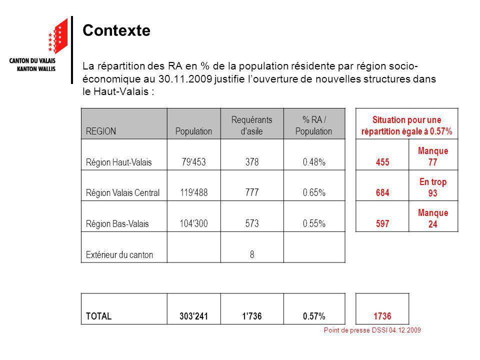 Point de presse DSSI 04.12.2009 Contexte La répartition des RA en % de la population résidente par région socio- économique au 30.11.2009 justifie louverture de nouvelles structures dans le Haut-Valais : REGIONPopulation Requérants d asile % RA / Population Situation pour une répartition égale à 0.57% Région Haut-Valais79 4533780.48% 455 Manque 77 Région Valais Central119 4887770.65% 684 En trop 93 Région Bas-Valais104 3005730.55% 597 Manque 24 Extérieur du canton 8 TOTAL303 2411 7360.57%1736
