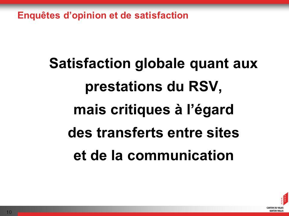 10 Enquêtes dopinion et de satisfaction Satisfaction globale quant aux prestations du RSV, mais critiques à légard des transferts entre sites et de la communication