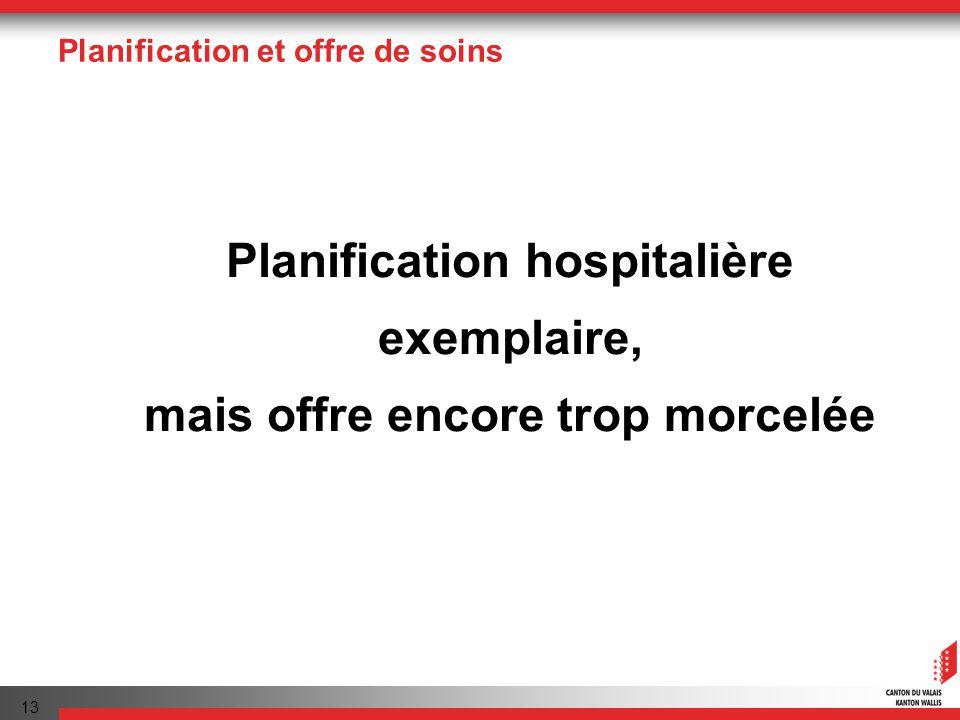 13 Planification et offre de soins Planification hospitalière exemplaire, mais offre encore trop morcelée