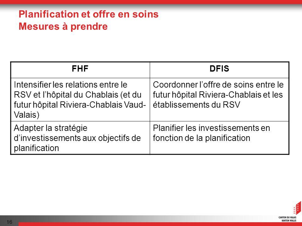 16 Planification et offre en soins Mesures à prendre FHFDFIS Intensifier les relations entre le RSV et lhôpital du Chablais (et du futur hôpital Riviera-Chablais Vaud- Valais) Coordonner loffre de soins entre le futur hôpital Riviera-Chablais et les établissements du RSV Adapter la stratégie dinvestissements aux objectifs de planification Planifier les investissements en fonction de la planification