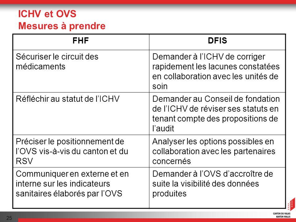 25 ICHV et OVS Mesures à prendre FHFDFIS Sécuriser le circuit des médicaments Demander à lICHV de corriger rapidement les lacunes constatées en collaboration avec les unités de soin Réfléchir au statut de lICHVDemander au Conseil de fondation de lICHV de réviser ses statuts en tenant compte des propositions de laudit Préciser le positionnement de lOVS vis-à-vis du canton et du RSV Analyser les options possibles en collaboration avec les partenaires concernés Communiquer en externe et en interne sur les indicateurs sanitaires élaborés par lOVS Demander à lOVS daccroître de suite la visibilité des données produites
