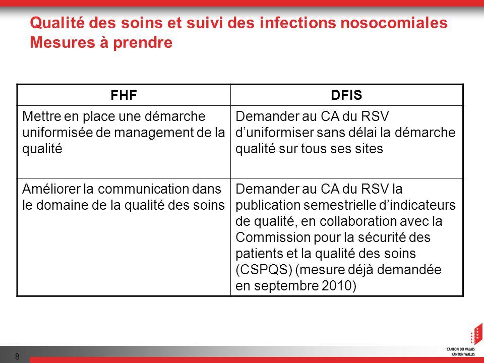 8 Qualité des soins et suivi des infections nosocomiales Mesures à prendre FHFDFIS Mettre en place une démarche uniformisée de management de la qualité Demander au CA du RSV duniformiser sans délai la démarche qualité sur tous ses sites Améliorer la communication dans le domaine de la qualité des soins Demander au CA du RSV la publication semestrielle dindicateurs de qualité, en collaboration avec la Commission pour la sécurité des patients et la qualité des soins (CSPQS) (mesure déjà demandée en septembre 2010)