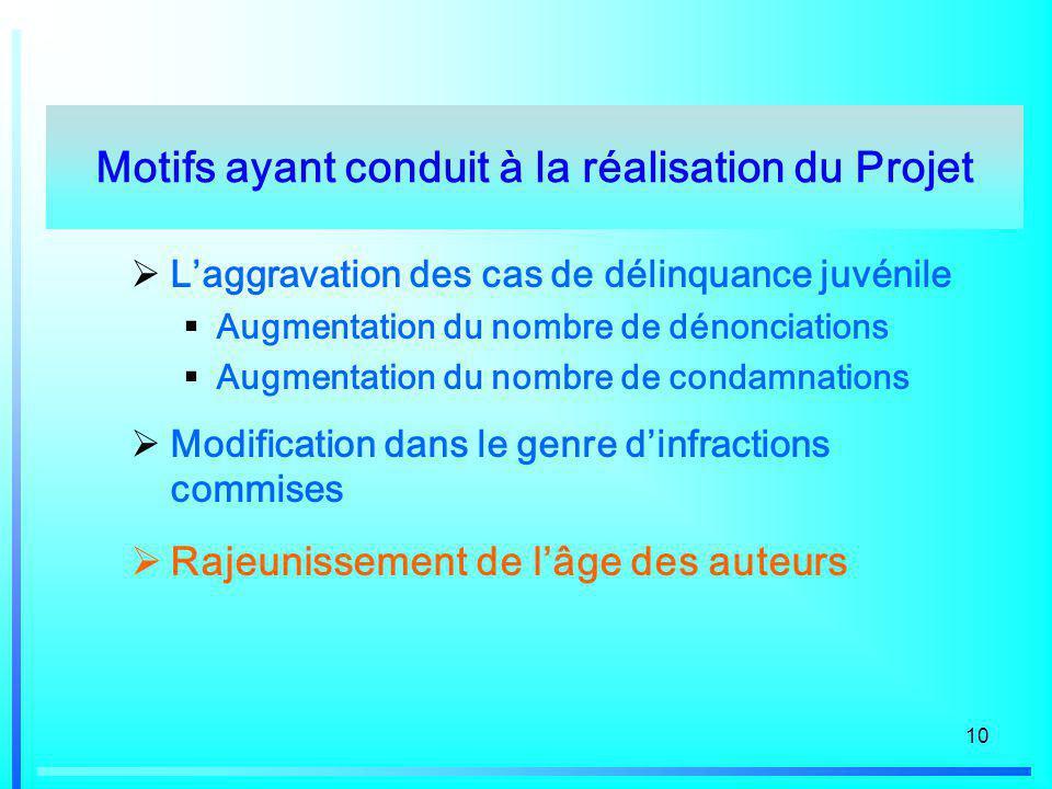 10 Laggravation des cas de délinquance juvénile Augmentation du nombre de dénonciations Augmentation du nombre de condamnations Modification dans le g