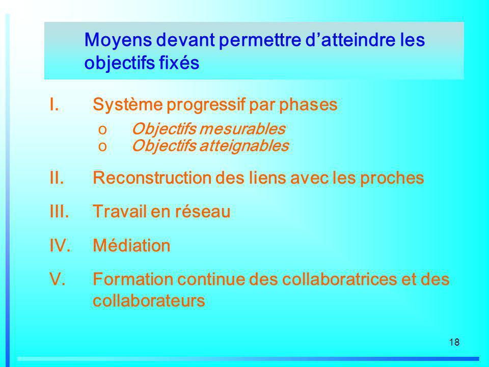 18 I.Système progressif par phases oObjectifs mesurables oObjectifs atteignables II.Reconstruction des liens avec les proches III.Travail en réseau IV