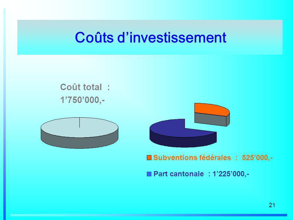 21 Coûts dinvestissement Coût total : 1750000,- Subventions fédérales : 525000,- Part cantonale : 1225000,-