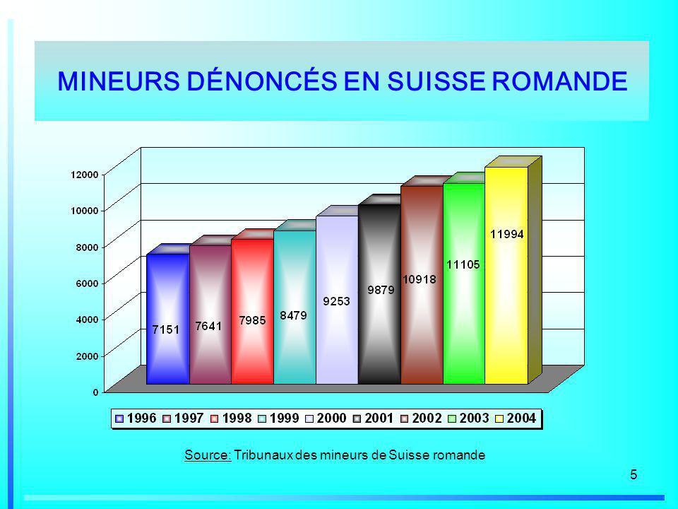 5 Source: Tribunaux des mineurs de Suisse romande MINEURS DÉNONCÉS EN SUISSE ROMANDE