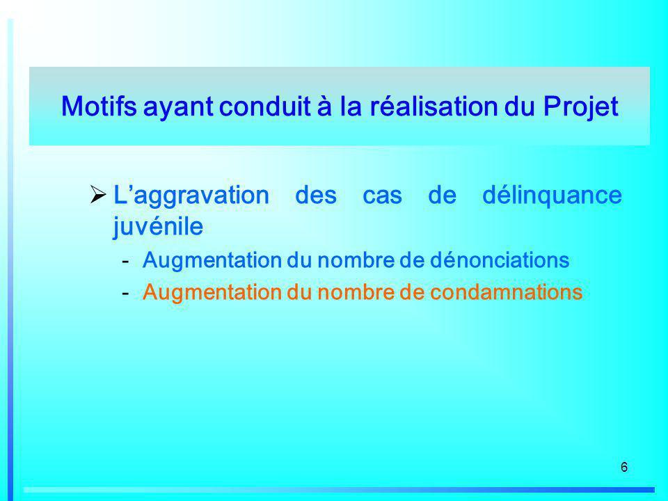 6 Laggravation des cas de délinquance juvénile -Augmentation du nombre de dénonciations -Augmentation du nombre de condamnations Motifs ayant conduit