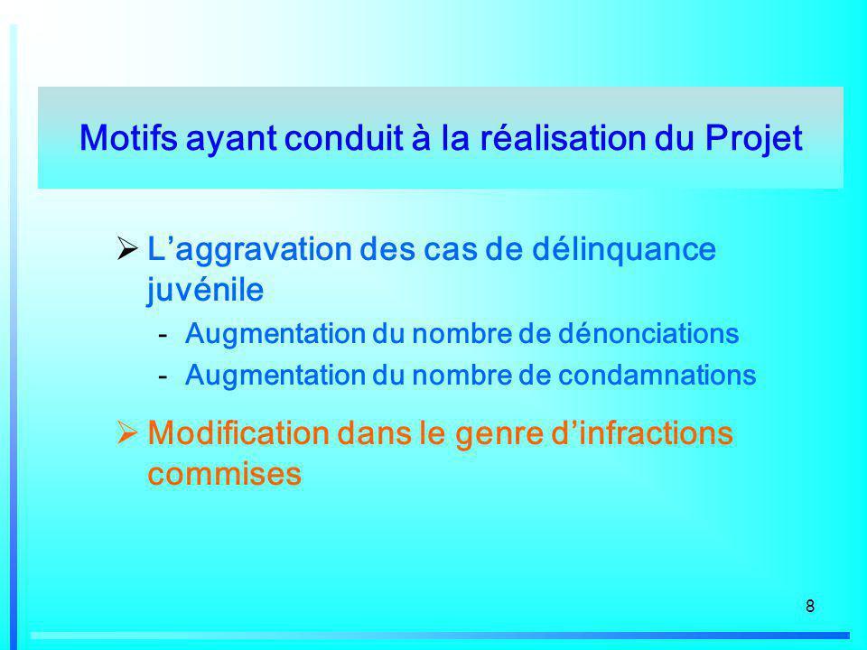 8 Laggravation des cas de délinquance juvénile -Augmentation du nombre de dénonciations -Augmentation du nombre de condamnations Modification dans le