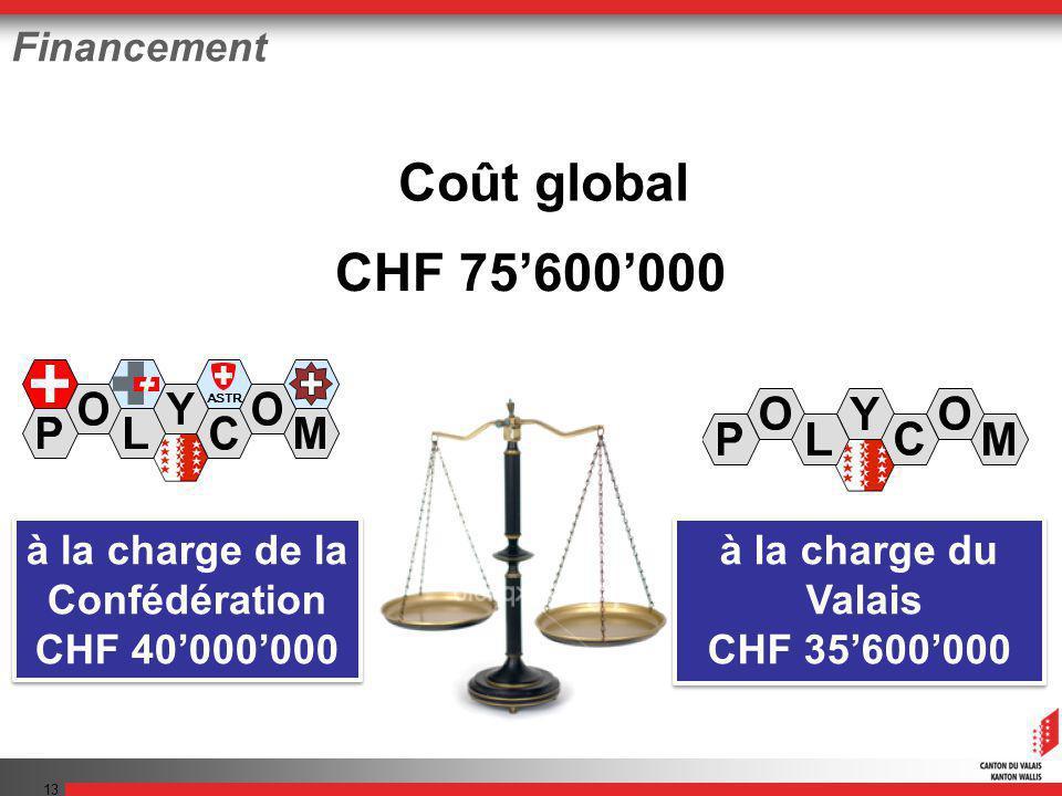 13 Financement Coût global CHF 75600000 ASTR A à la charge de la Confédération CHF 40000000 à la charge de la Confédération CHF 40000000 à la charge du Valais CHF 35600000 à la charge du Valais CHF 35600000