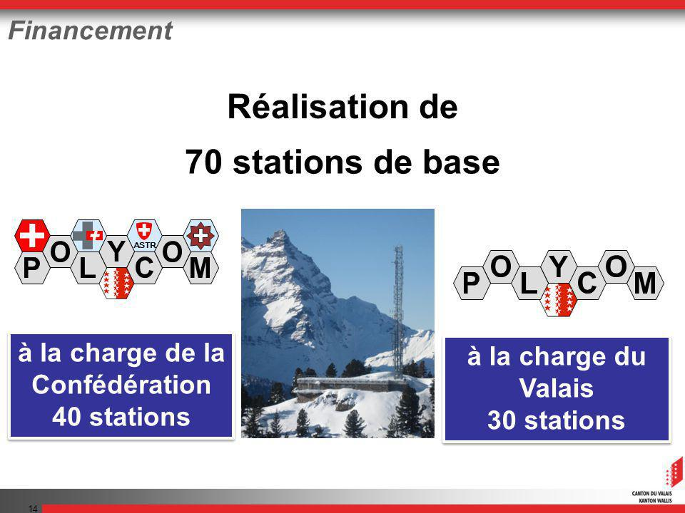 14 Financement Réalisation de 70 stations de base ASTR A à la charge du Valais 30 stations à la charge du Valais 30 stations à la charge de la Confédé