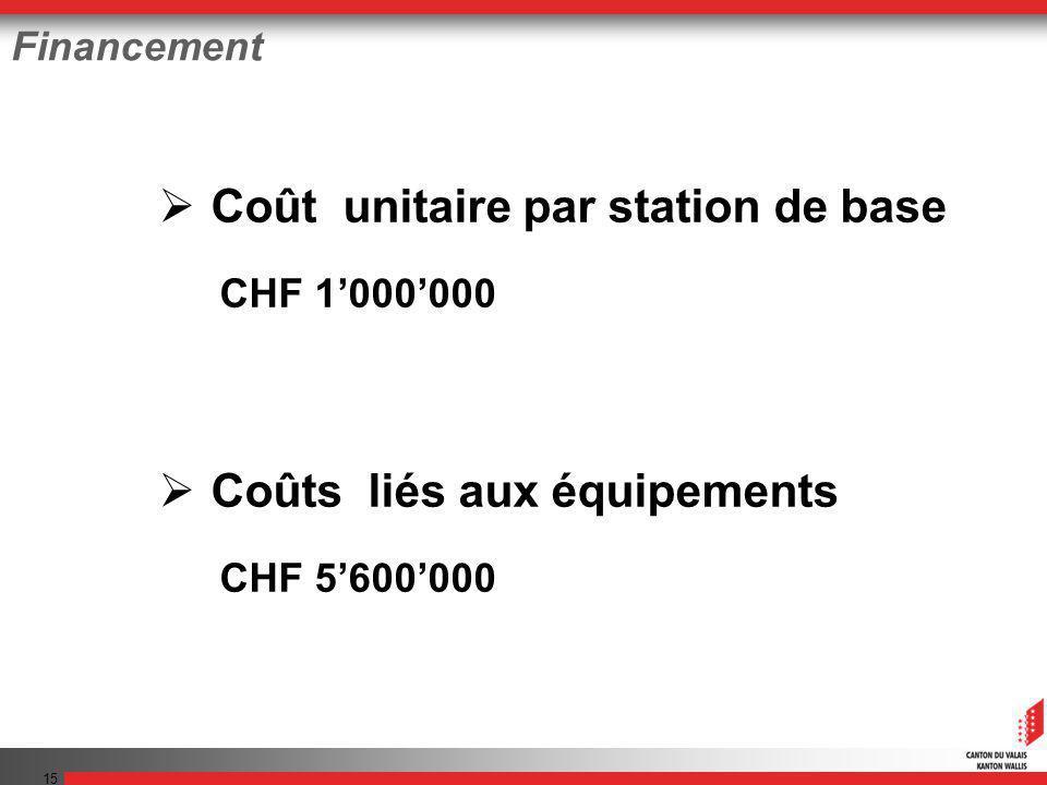 15 Financement Coût unitaire par station de base CHF 1000000 Coûts liés aux équipements CHF 5600000