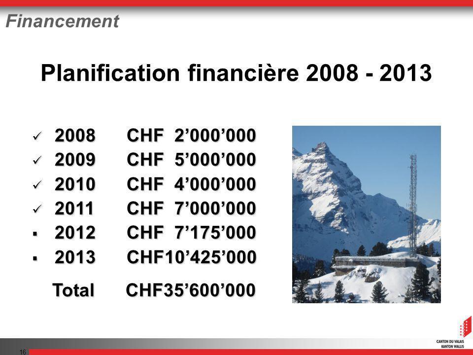 16 Financement 2008 CHF 2000000 2008 CHF 2000000 2009 CHF 5000000 2009 CHF 5000000 2010 CHF 4000000 2010 CHF 4000000 2011 CHF 7000000 2011 CHF 7000000
