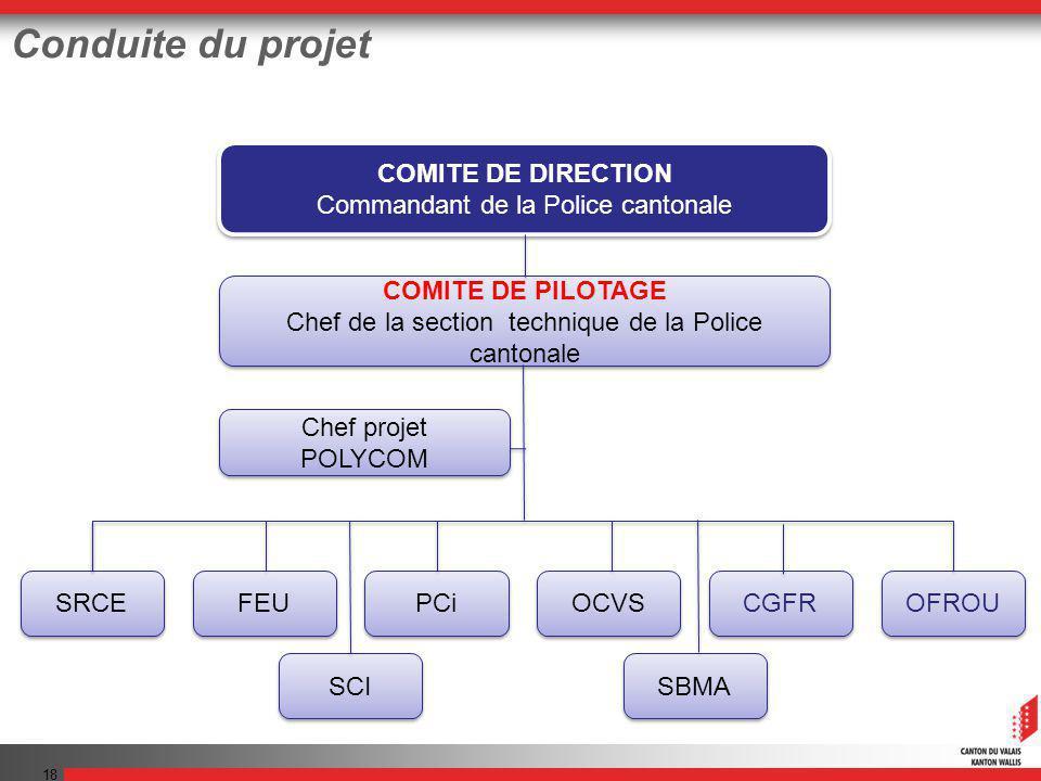 18 Conduite du projet COMITE DE DIRECTION Commandant de la Police cantonale COMITE DE DIRECTION Commandant de la Police cantonale COMITE DE PILOTAGE C