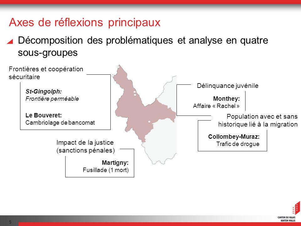 5 Axes de réflexions principaux Décomposition des problématiques et analyse en quatre sous-groupes Le Bouveret: Cambriolage de bancomat St-Gingolph: F