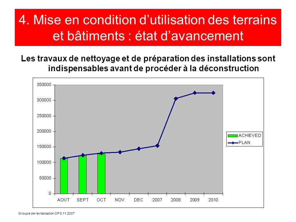 Groupe de revitalisation CP 9.11.2007 4. Mise en condition dutilisation des terrains et bâtiments : état davancement Les travaux de nettoyage et de pr