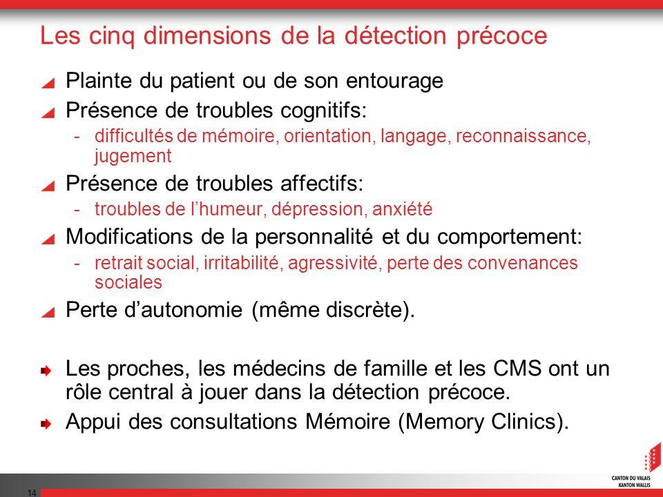 14 Les cinq dimensions de la détection précoce Plainte du patient ou de son entourage Présence de troubles cognitifs: -difficultés de mémoire, orienta