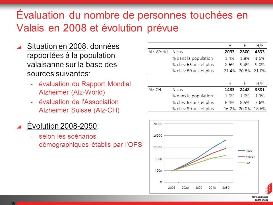 16 Évaluation du nombre de personnes touchées en Valais en 2008 et évolution prévue Situation en 2008: données rapportées à la population valaisanne s