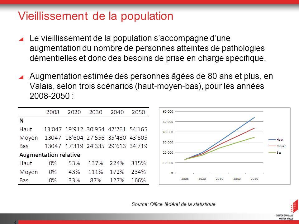 4 Vieillissement de la population Le vieillissement de la population saccompagne dune augmentation du nombre de personnes atteintes de pathologies dém