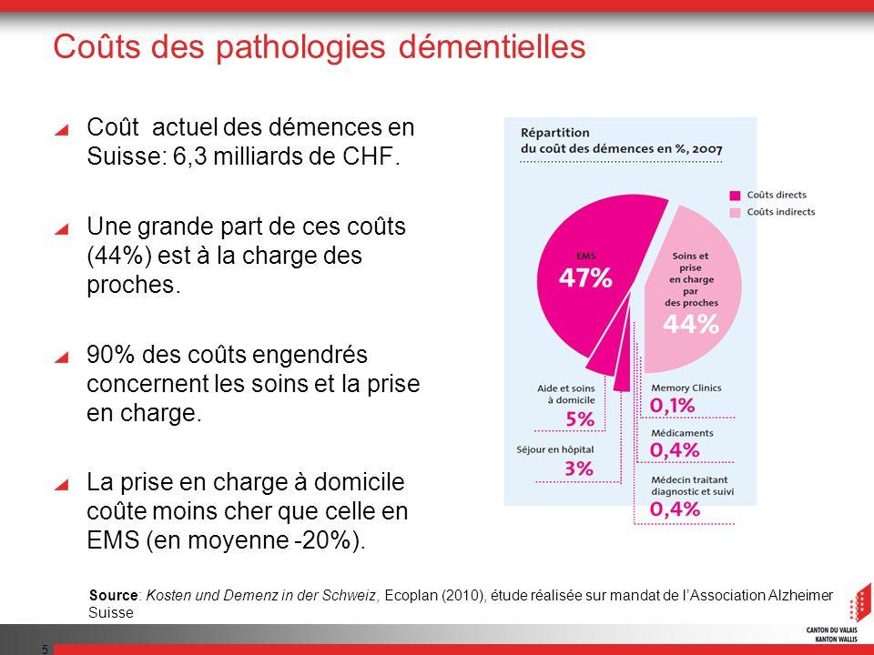 5 Coûts des pathologies démentielles Coût actuel des démences en Suisse: 6,3 milliards de CHF. Une grande part de ces coûts (44%) est à la charge des