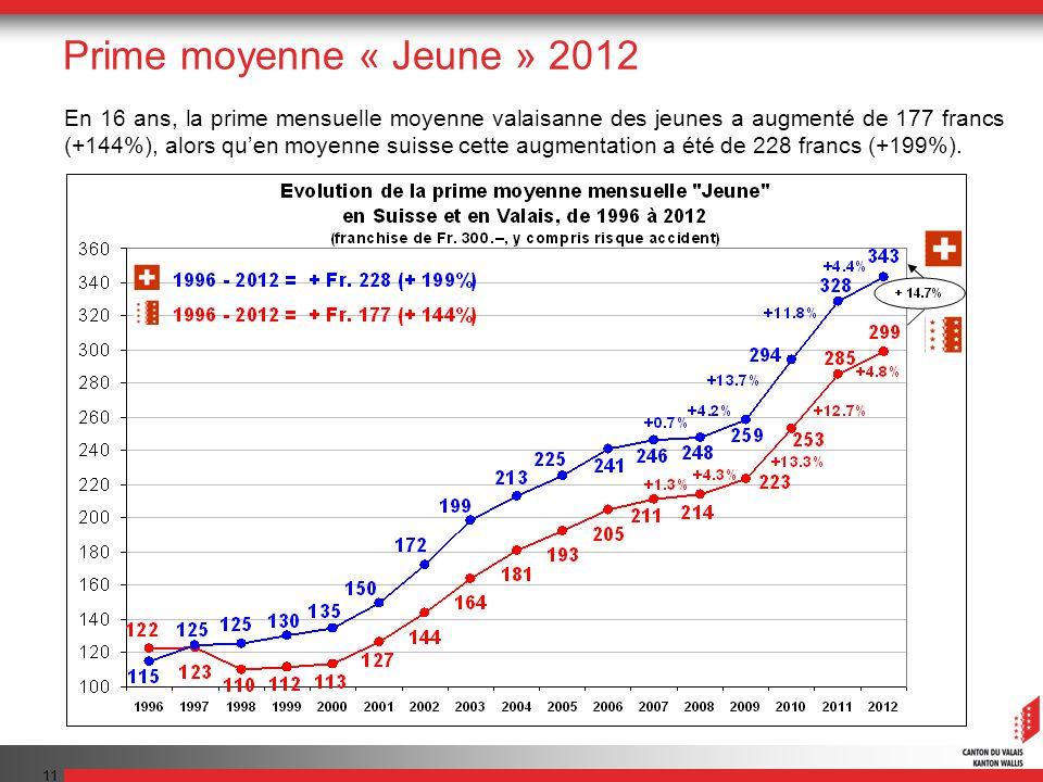 11 En 16 ans, la prime mensuelle moyenne valaisanne des jeunes a augmenté de 177 francs (+144%), alors quen moyenne suisse cette augmentation a été de 228 francs (+199%).